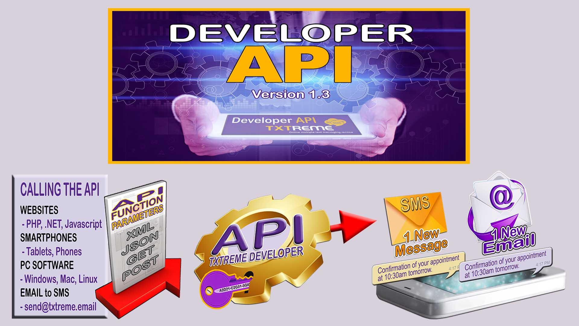 Txtreme Developer API - SMS Interface - Large Diagram