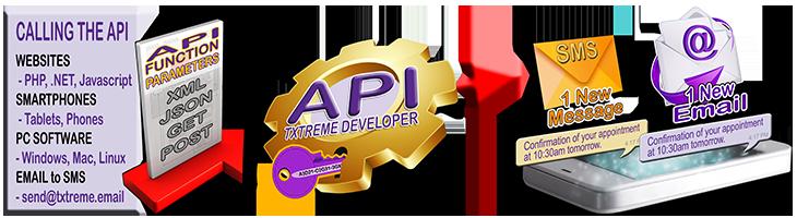 Txtreme Developer API - SMS Interface - Diagram